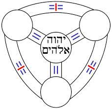 Symbol of the Trinity (Hebrew)