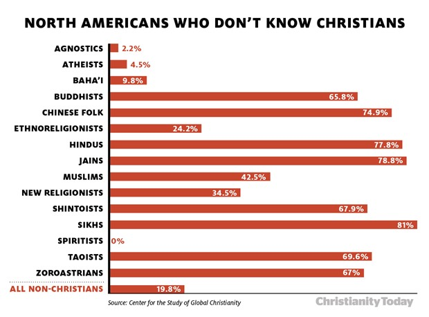 a North American non-Christians Don't Know Any Christians