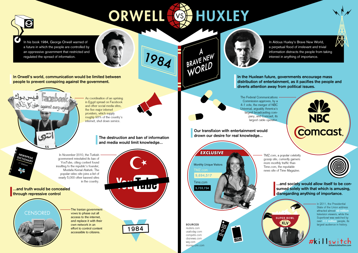 the similarities between 1984 by george orwell and brave new world by aldous huxley Compare 1984 with brave new world in easy-to-read side-by-side columns 1984 vs brave new world | litcharts comparison tool  george orwell: aldous huxley.
